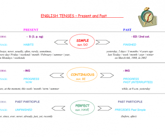 English Tenses Poster (Present and Past)