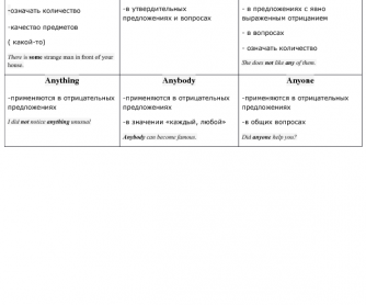 Indefinite Pronouns ( Russian)