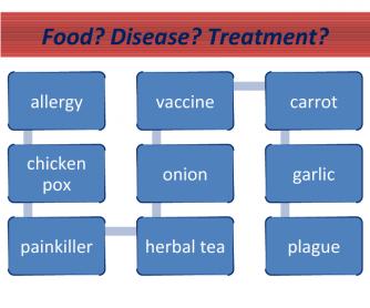 Medicine Vocabulary