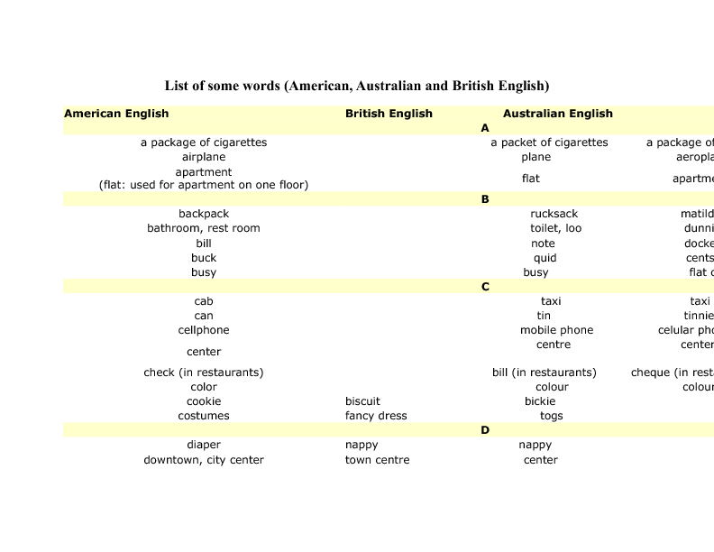 List of Some British, American and Australian Words ...