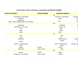 List of Some British, American and Australian Words (Edited Version)