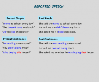 Reported Speech (All Tenses)