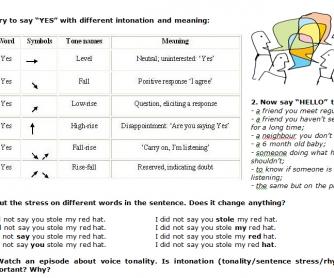 Intonation, Stress and Voice Tonality