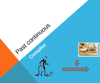 Past Continuous Presentation - Complex