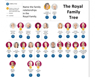 Family Worksheet: The Royal Family Tree