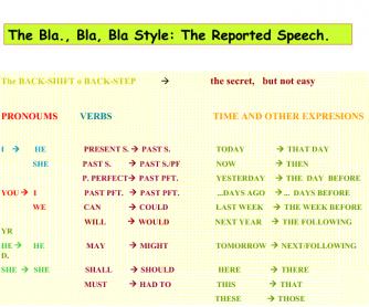 Reported Speech Backshift