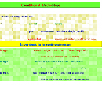Conditional's Back-shift & Inversions