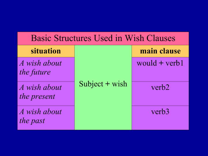Wish And If Clauses Exercises