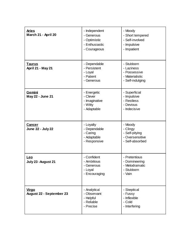 how to start writing horoscopes