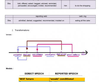 Reported Speech Lesson