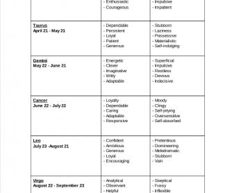 Horoscope Character Traits Conversation Activity