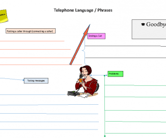 Mind Map: Telephone Etiquette