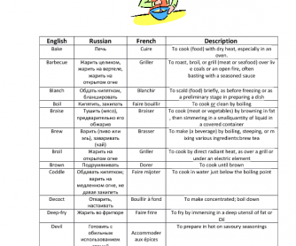 Worksheets Culinary Arts Worksheets 81 free cooking worksheets verbs for cooking