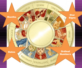 Presentation: Dates, Months, Zodiac Signs, Ordinal Numbers