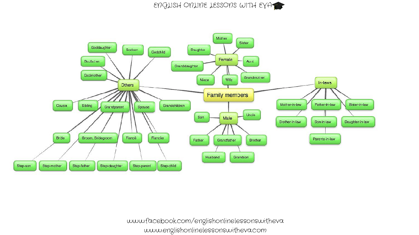 Family members mind map ibookread PDF