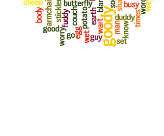 Wordle Idioms for Personality and Characters