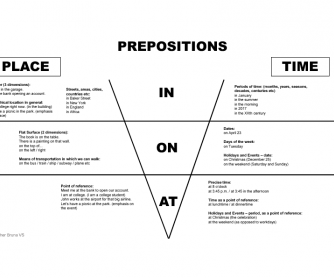 Prepositions in-on-at