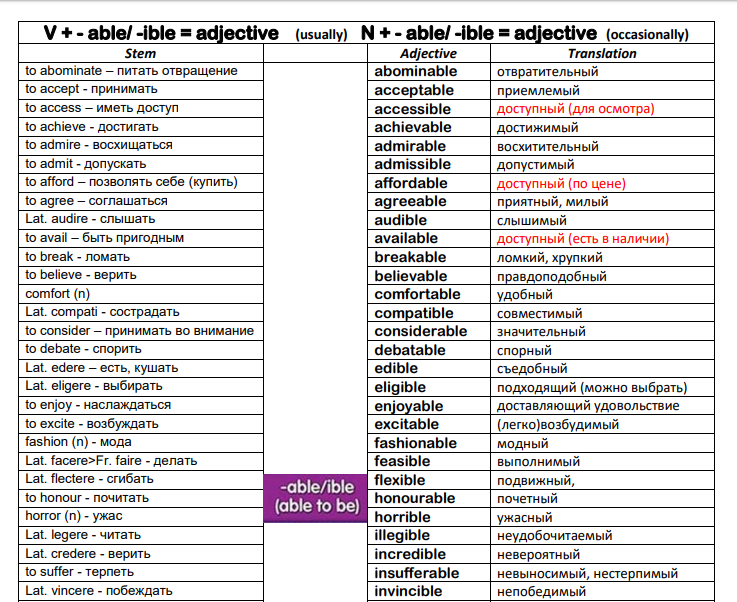 Adjectives With -able / -ible Suffixes