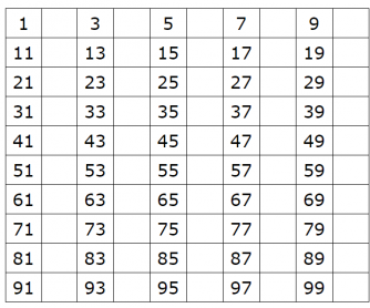 100 Chart - Missing Even Numbers