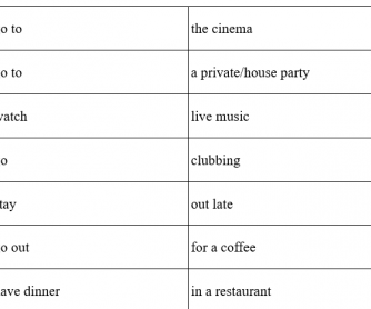 Planning a Night Out - Collocations and Activity