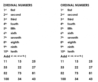 Ordinal Numbers Practise in Words