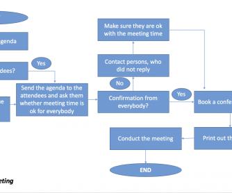 Step-by-Step Process Description