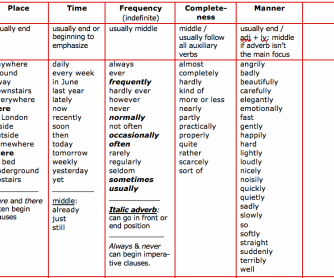 Position Adverbs Chart