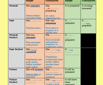 Revision of the Active and Passive Tense