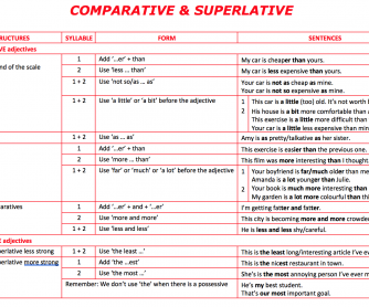 Comparative and Superlative Rules and Notes