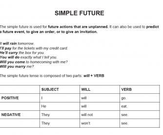 Simple Future & Going to Reference Sheet for ESL