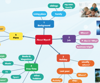 About Myself Mind Map