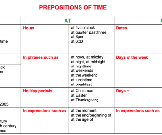 Prepositions of time In-At-On Chart