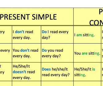 Present Simple and Continuous Chart for 5th-6th Graders