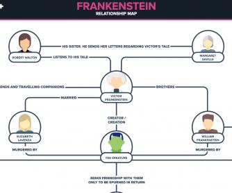 Relationship Map – Frankenstein
